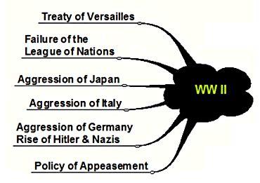 Short essay world wars
